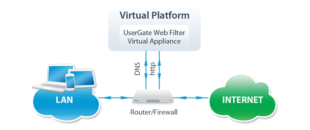 Схема работы UserGate Web Filter Virtual Appliance